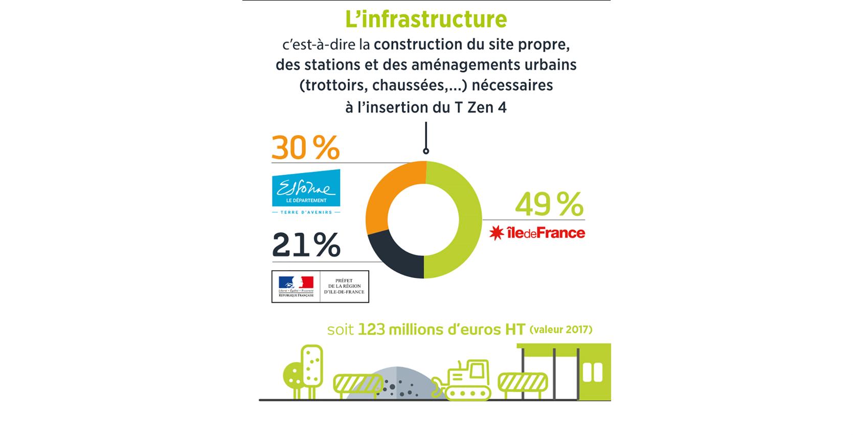 Financement-infrastructures OK
